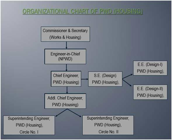 housing org-structure