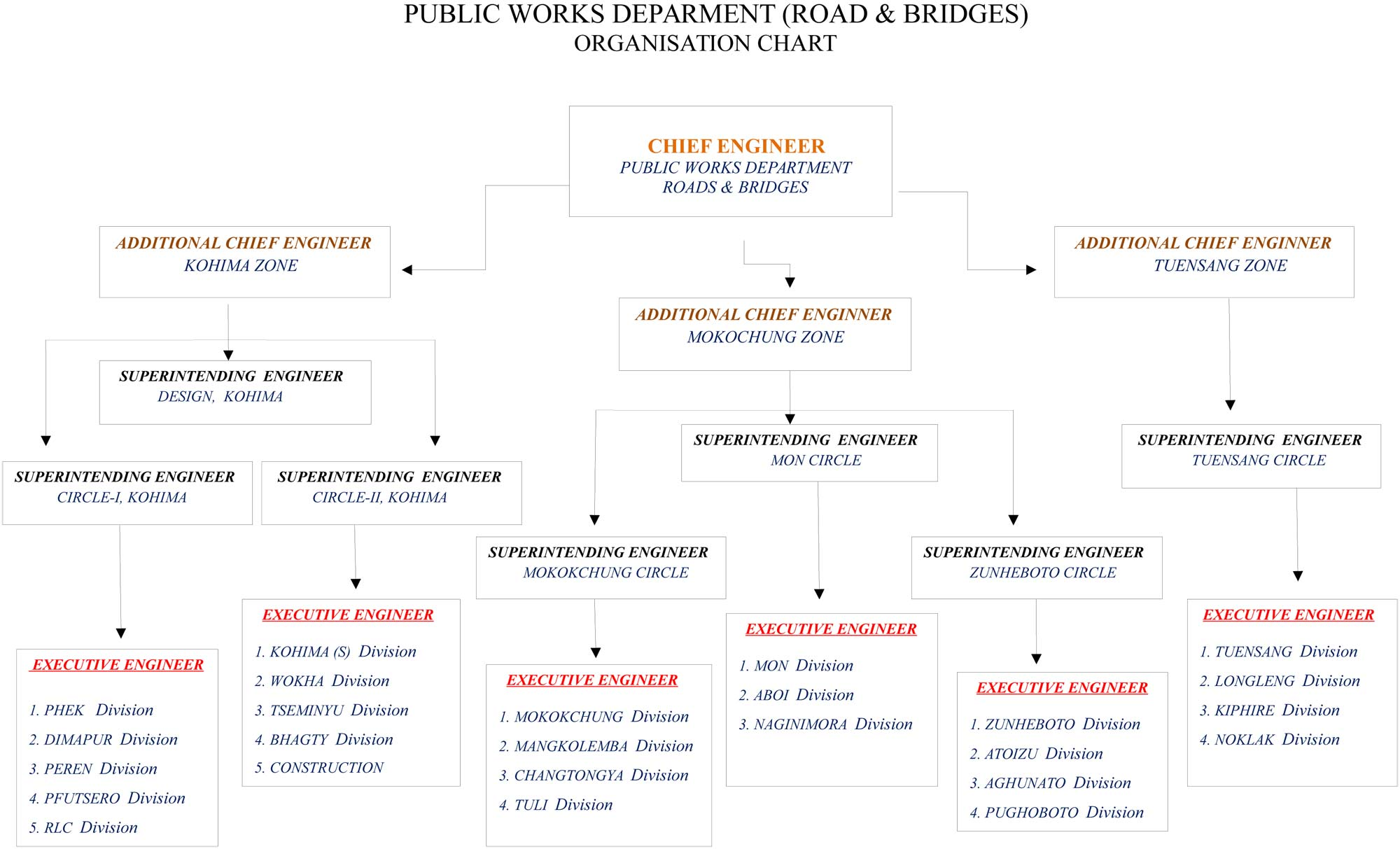 Organisational-structure-rb